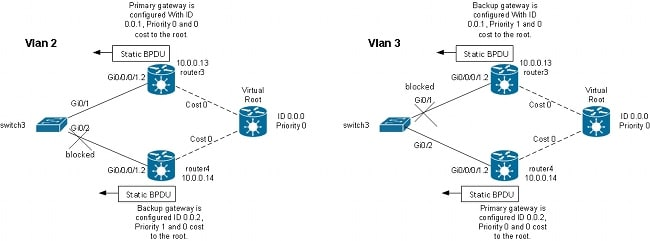 IOS XR L2VPN Services and Features - Cisco