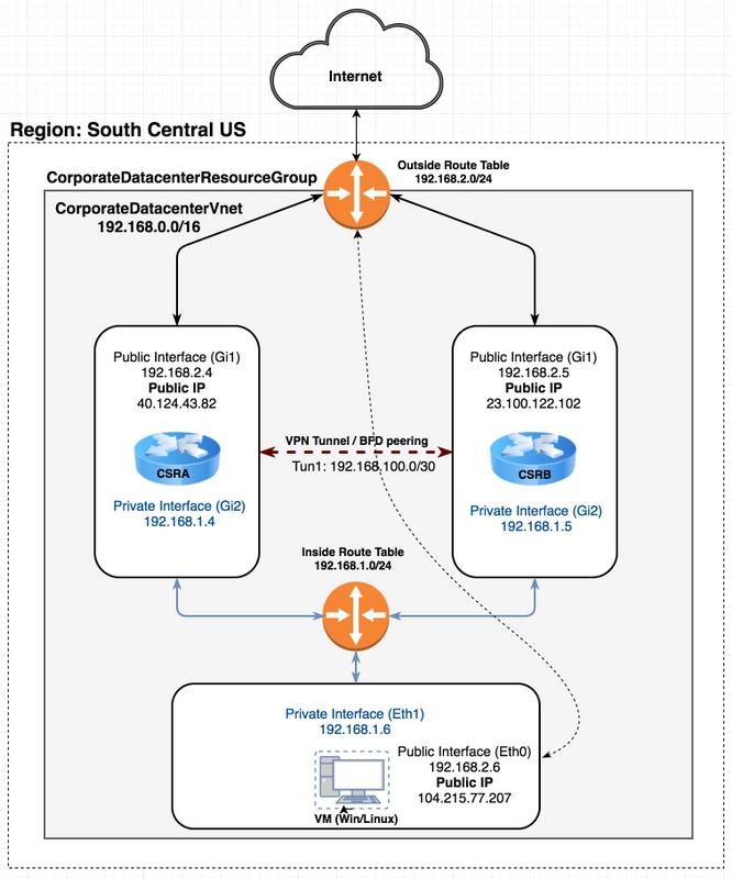 CSR1000v HA Redundancy Deployment Guide on Microsoft Azure with