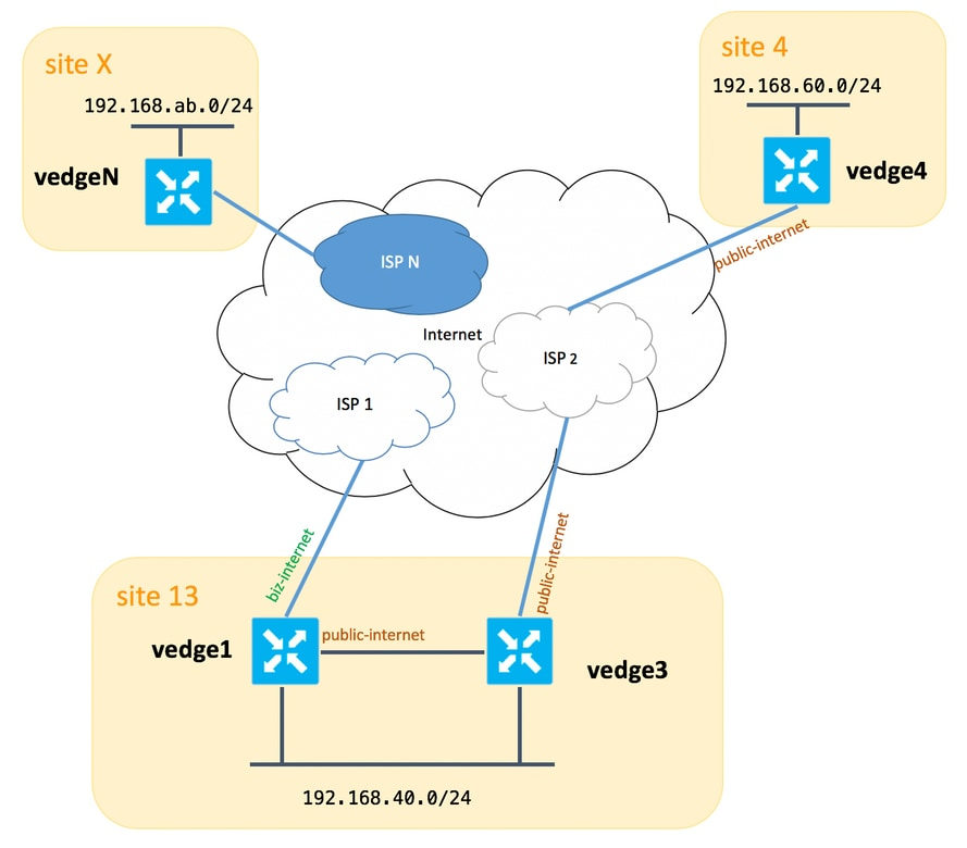 Configure Multiple Transports And Traffic Engineering With Centralized Control Policy And App Route Policy Cisco