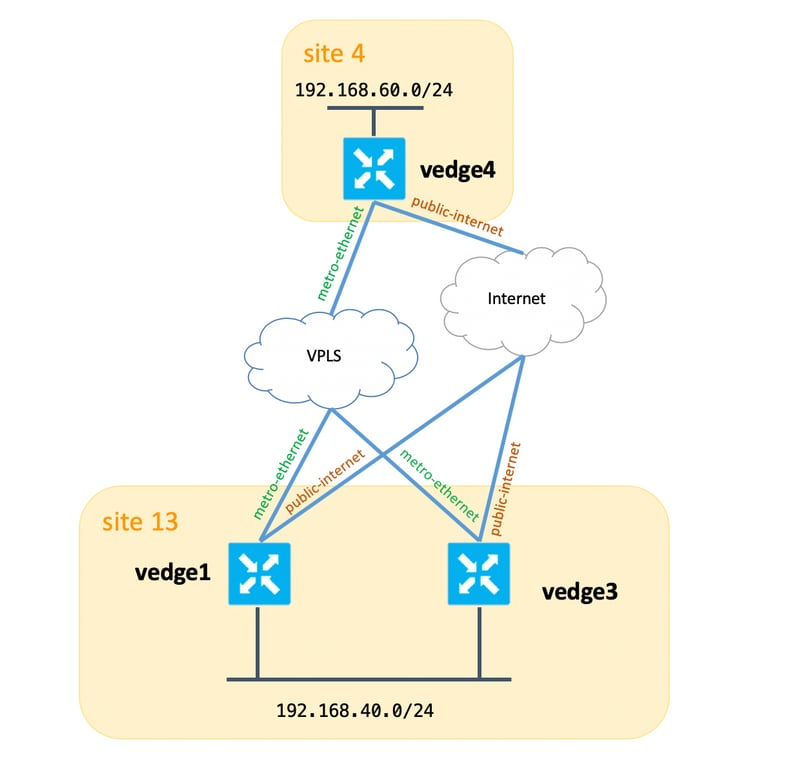 Inappropriate Usage Of Policy Action Set Tloc List Leads To Traffic Blackholing Cisco