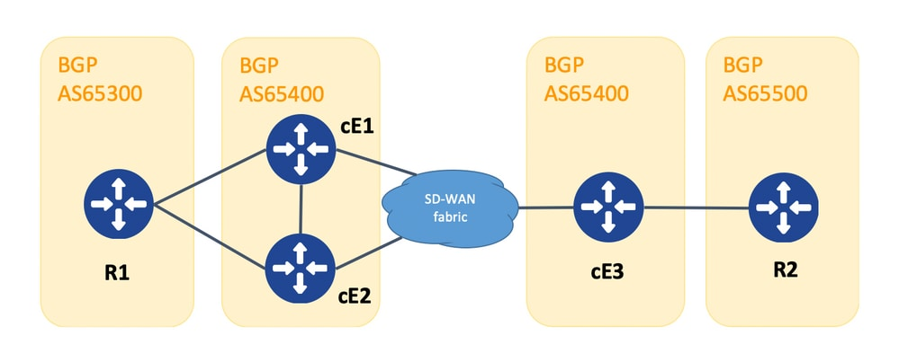 215992 how to avoid bgp omp routing loop in sd 00 - Sd Wan One Click Vpn Overlay