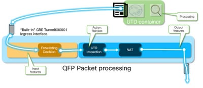 Troubleshoot Datapath Handling by UTD and URL-Filtering - Cisco