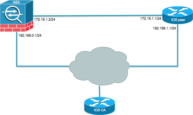 Site-to-Site IKEv2 Tunnel between ASA and Router Configuration