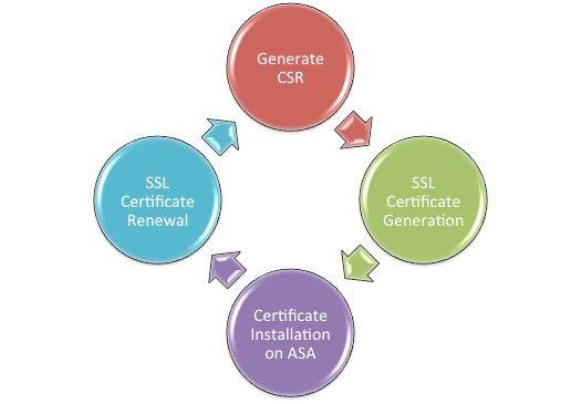 200339-Configure-ASA-SSL-Digital-Certificate-I-00.jpeg