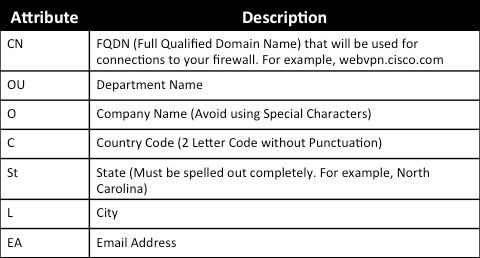 Configure ASA: SSL Digital Certificate Installation and Renewal - Cisco