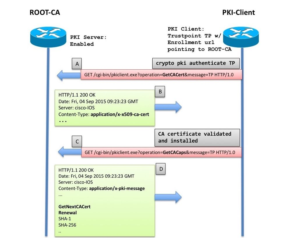 Ios Pki Deployment Guide Certificate Rollover Configuration And