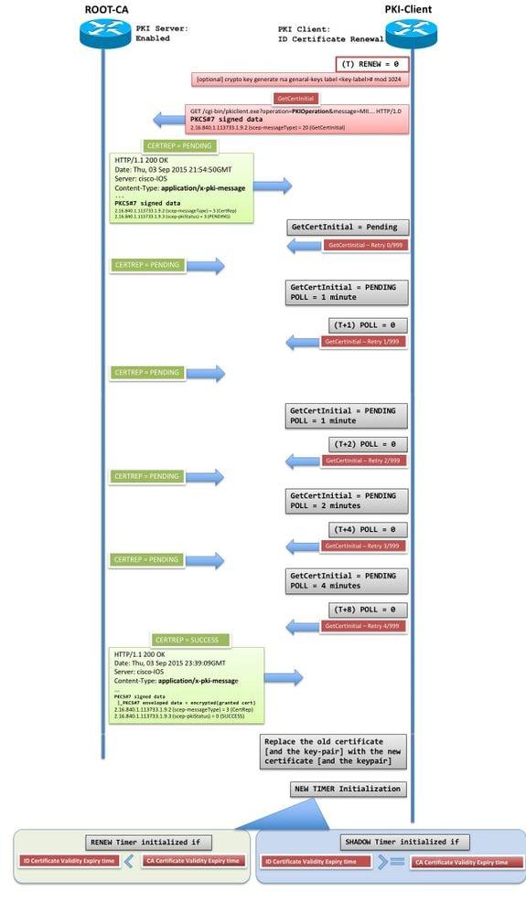 IOS PKI Deployment Guide: Certificate Rollover