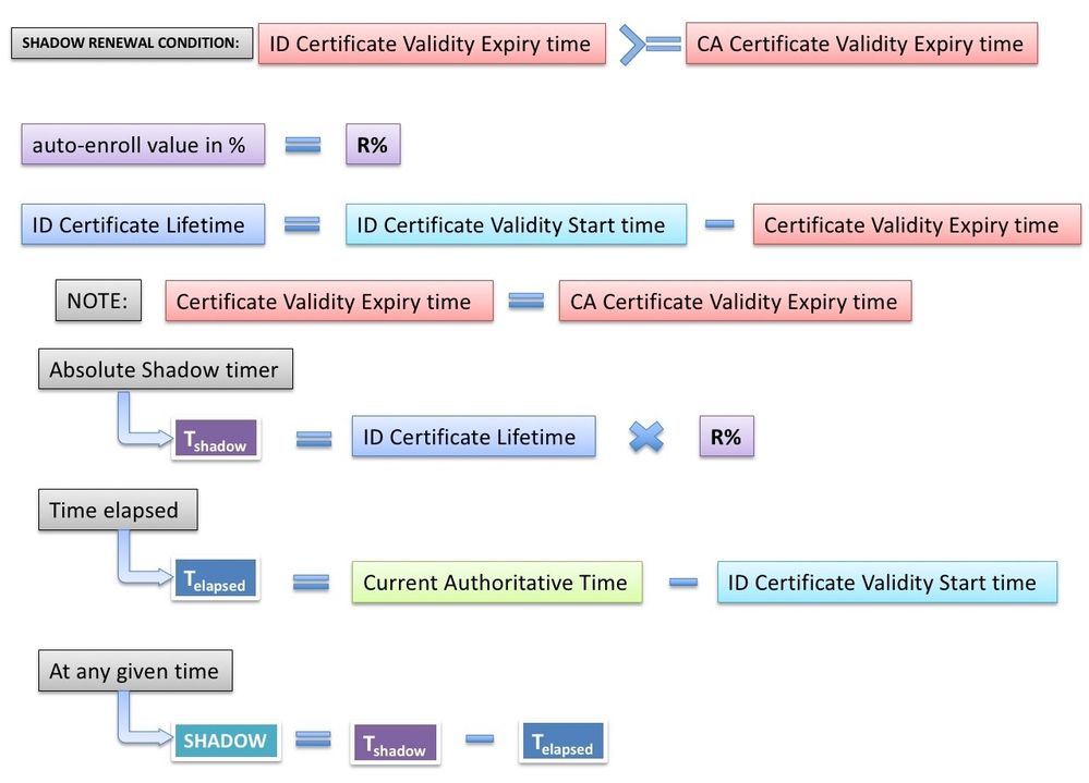 Ios pki deployment guide certificate rollover configuration and the xflitez Gallery