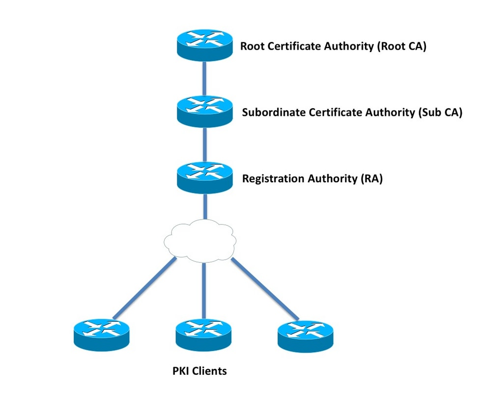 Ios Pki Deployment Guide Initial Design And Deployment Cisco