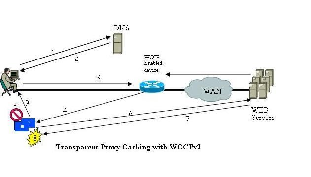116046-config-wccp-asa-01.jpg
