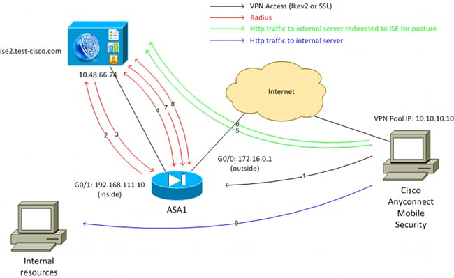 Cisco asa vpn authentication ise