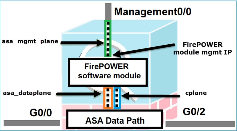 Using ASDM to manage a FirePOWER module on ASA - Cisco