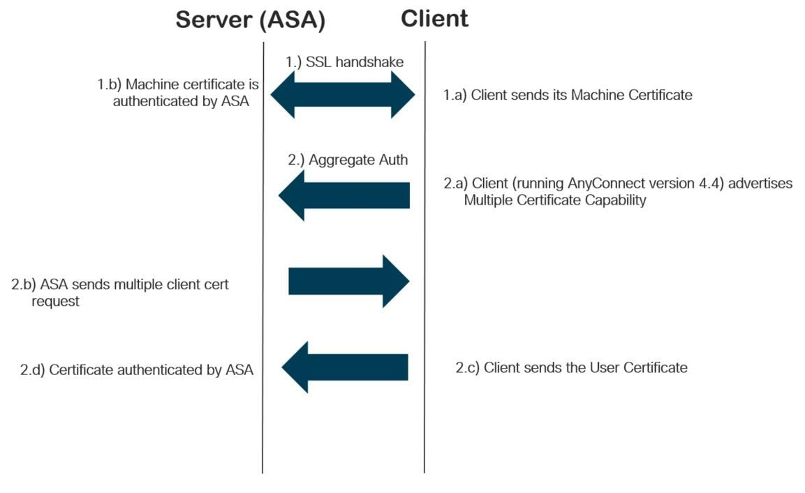 Configure asa as the ssl gateway for anyconnect clients using configure configure multiple certificate authentication xflitez Gallery