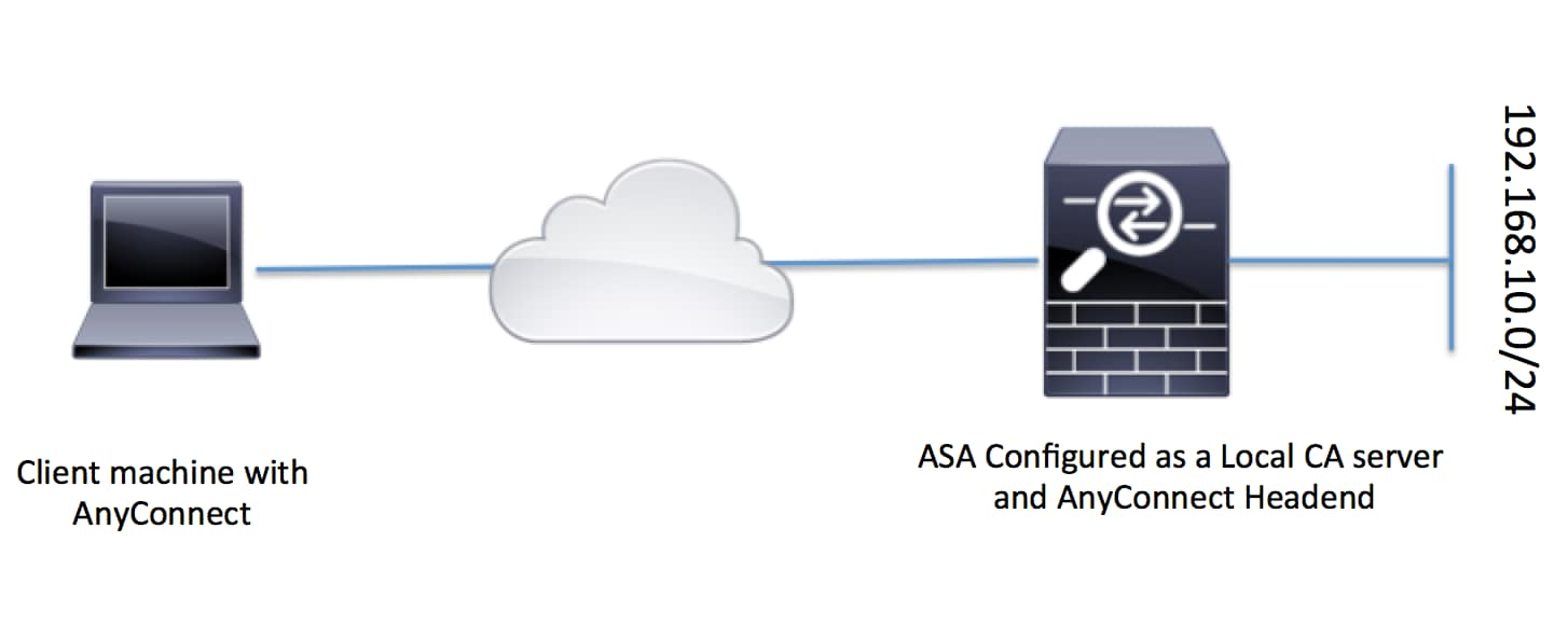 200602-Configure-ASA-as-a-Local-CA-Server-and-A-00.png
