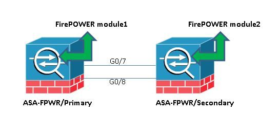 Disable Service Module Monitoring on ASA to Avoid Unwanted