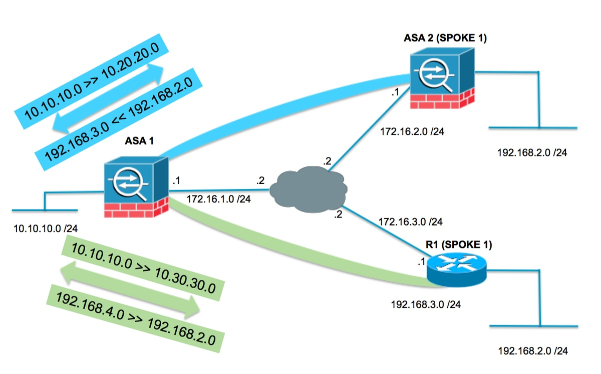 211275-Configuration-Example-of-ASA-VPN-with-Ov-01.png