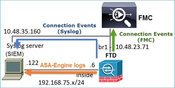 Configure Firepower Threat Defense (FTD) Management