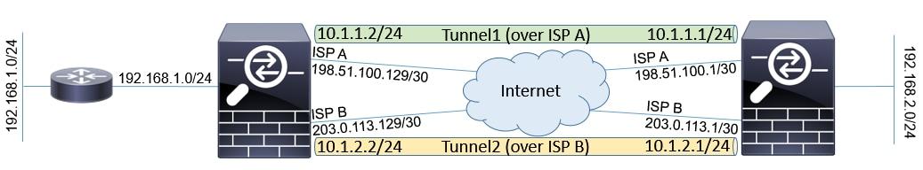 212478 configure asa virtual tunnel interfaces 00 - Aws Site To Site Vpn Cisco Asa