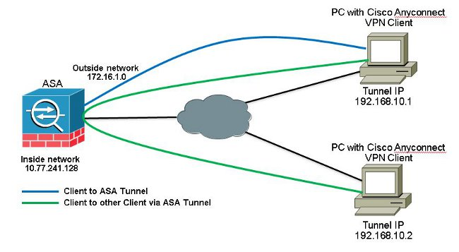 ASA 9 x AnyConnect VPN Client U turning Configuration