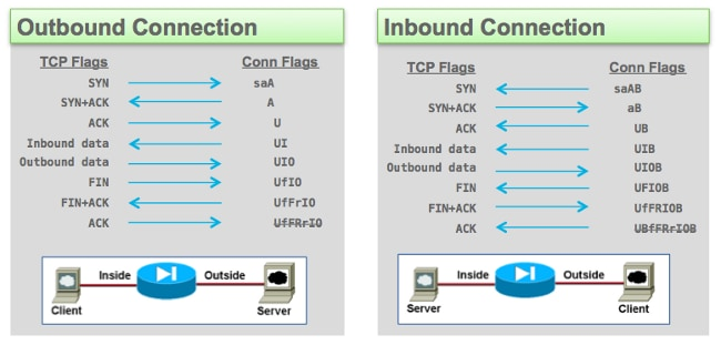 ASA TCP Connection Flags (Connection Build-Up and Teardown