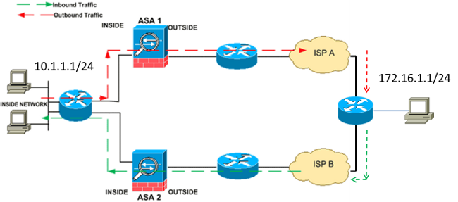 Configure the TCP State Bypass Feature on the ASA 5500