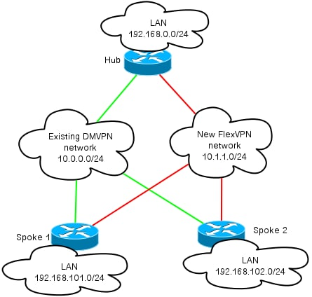 http://www.cisco.com/c/dam/en/us/support/docs/security/dynamic-multipoint-vpn-dmvpn/115726-flexvpn-hardmove-same-02.png
