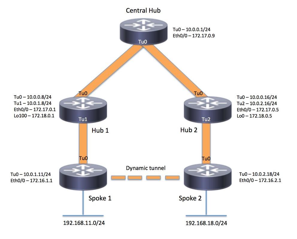 211292 Configure Phase 3 Hierarchical DMVPN wit 00 - Dynamic Multipoint Vpn Dmvpn Design Guide