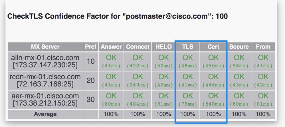 Comprehensive Setup Guide for TLS on ESA - Cisco