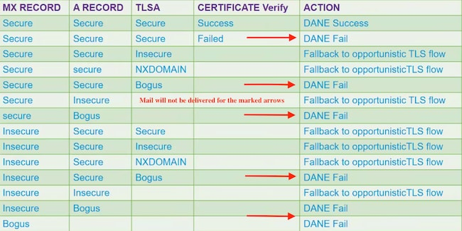 DANE for Email Security Appliance - Cisco