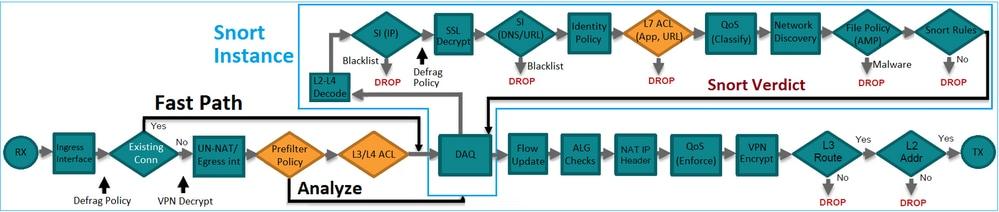 Clarify Firepower Threat Defense Access Control Policy Rule ...