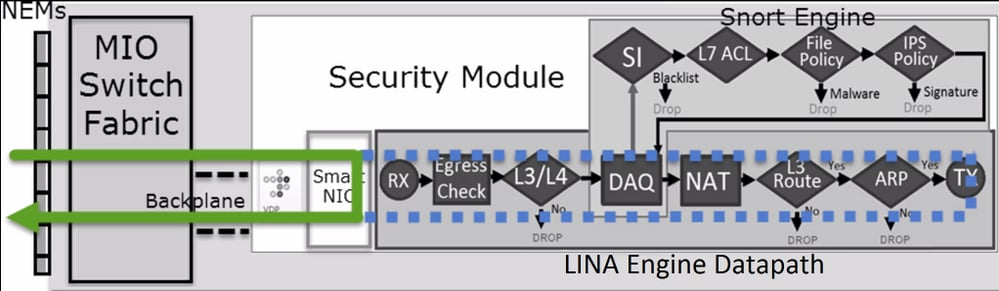 Clarify Firepower Threat Defense Access Control Policy Rule Actions