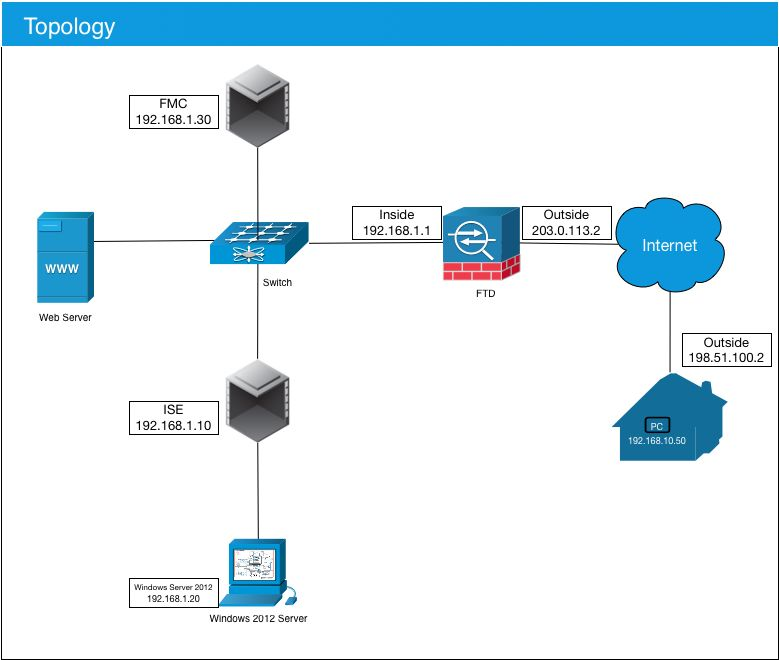 Configure AnyConnect VPN on FTD using Cisco ISE as a RADIUS