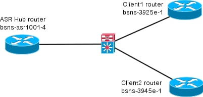 http://www.cisco.com/c/dam/en/us/support/docs/security/flexvpn/116032-flexvpn-aaa-config-example-01.png