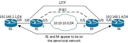 116207-configure-l2tpv3-01.jpg