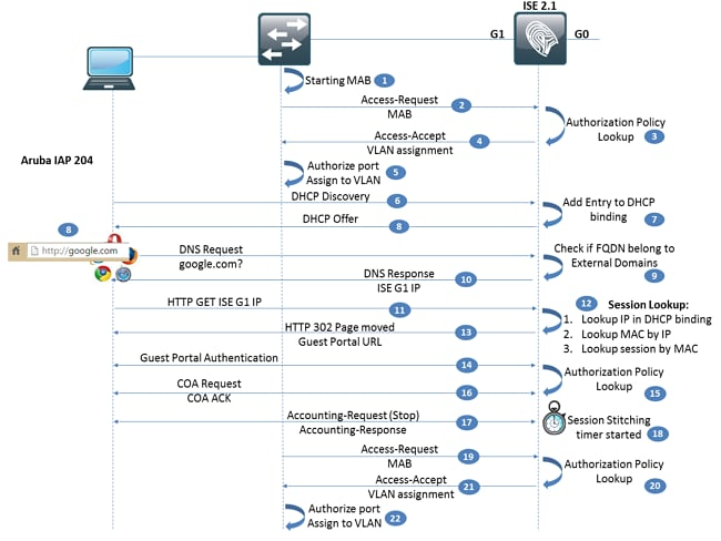 Configure Third-Party NAD Redirection on ISE 2 1 - Cisco
