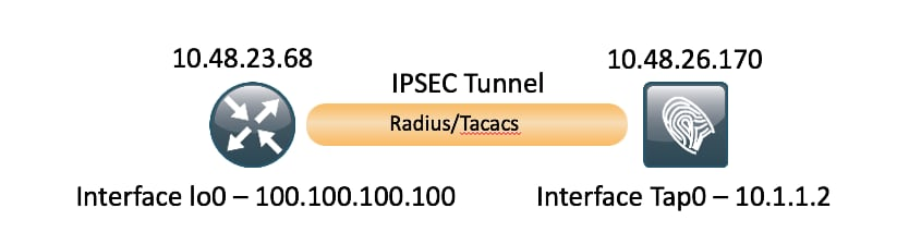 210519-Configure-ISE-2-2-IPSEC-to-Secure-NAD-I-07.png