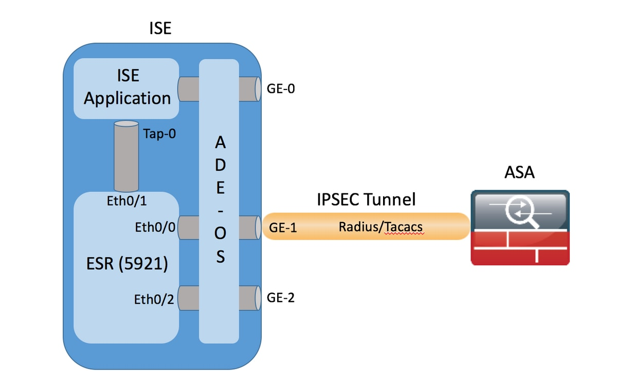 210520-Configure-ISE-2-2-IPSEC-to-Secure-NAD-A-00.png
