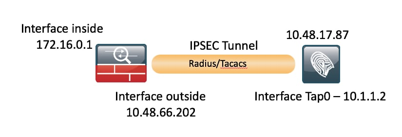 210520-Configure-ISE-2-2-IPSEC-to-Secure-NAD-A-09.png