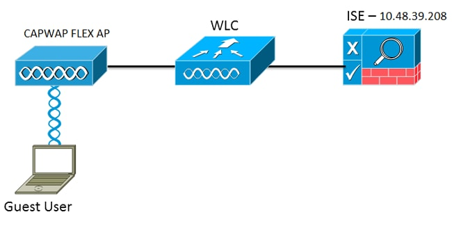 Central Web Authentication With Flexconnect Aps On A Wlc