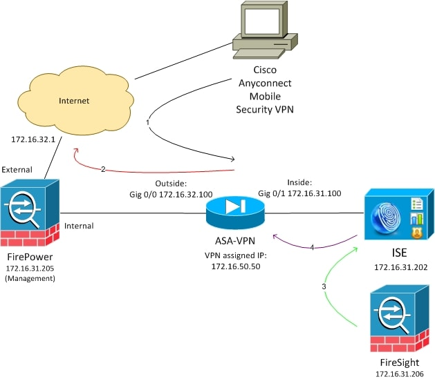 configure remediation services with ise and firepower cisco asa network diagram with #2