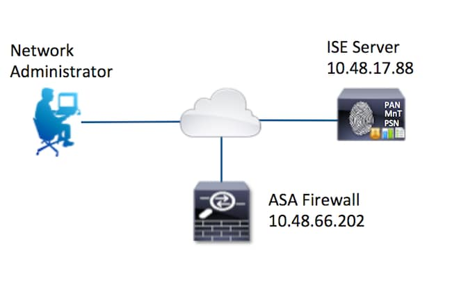 cisco asa security appliance a step-by-step configuration guide pdf download