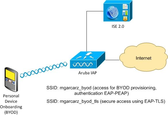 200270-ISE-2-0-3rd-Party-integration-with-Aruba-00.jpeg