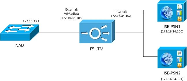 Configure iRules on F5 LTM for ISE Radius and HTTP Loadbalancing - Cisco