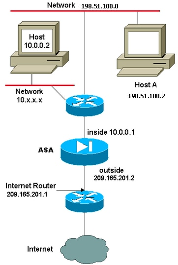 Nat And Pat Statement Use On The Cisco Secure Asa Firewall