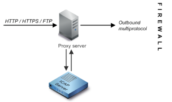 How to configure Cisco Web Security Appliance and RSA DLP