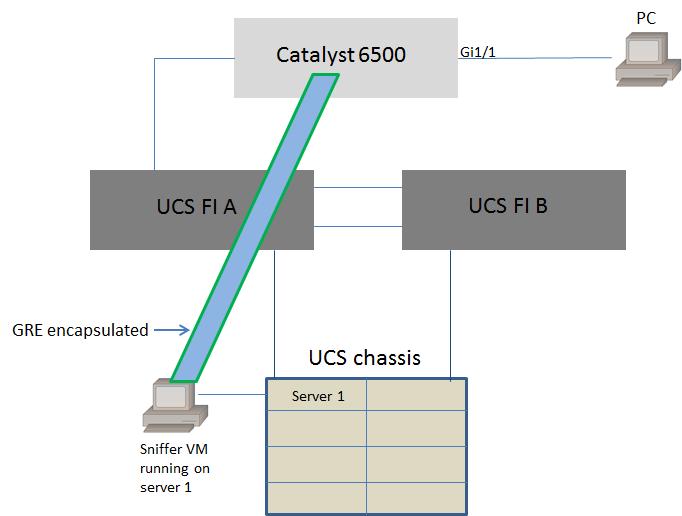 200521 Configure a Virtual Machine on a UCS Bla 00 configure virtual machine on ucs blade server as span destination