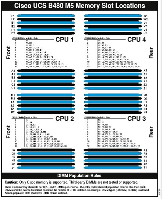 UCS M5 Blade DIMM Population Sticker Does Not Match