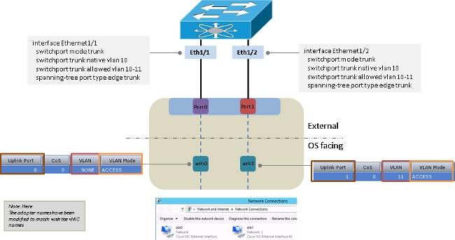 UCS C-Series Rack Servers VIC Connectivity Options - Cisco