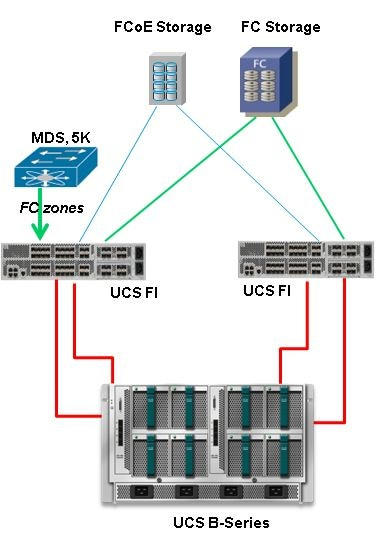 ucs direct attached storage and fc zoning configuration Building Network Diagram how to draw cisco network diagram in visio