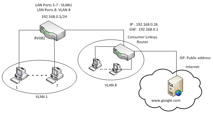 Separate Two LAN Networks with Few Public IPs on RV042